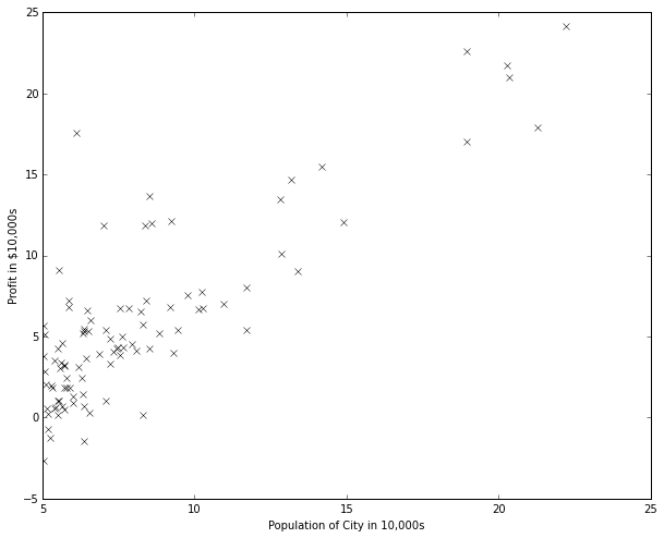Python Tutorial on Linear Regression with Batch Gradient Descent