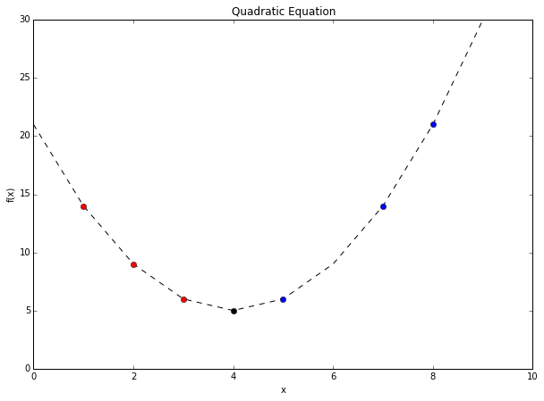 Python Tutorial on Linear Regression with Batch Gradient